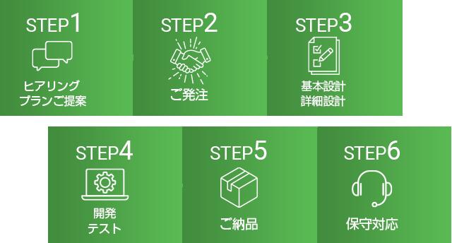 STEP1~6